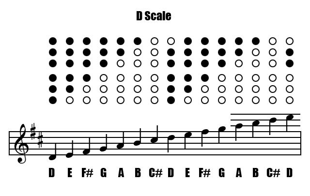 Ukulele : ukulele chords mary had a little lamb Ukulele Chords ...